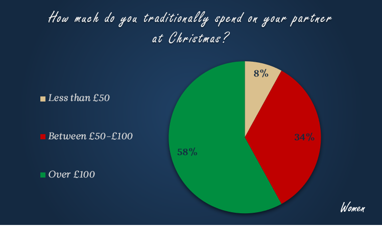 how much do woemne spend on men at christmas